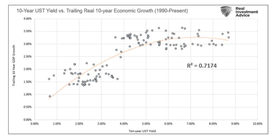 10 year us treasury bond yield versus trailing real 10 year economic growth history chart