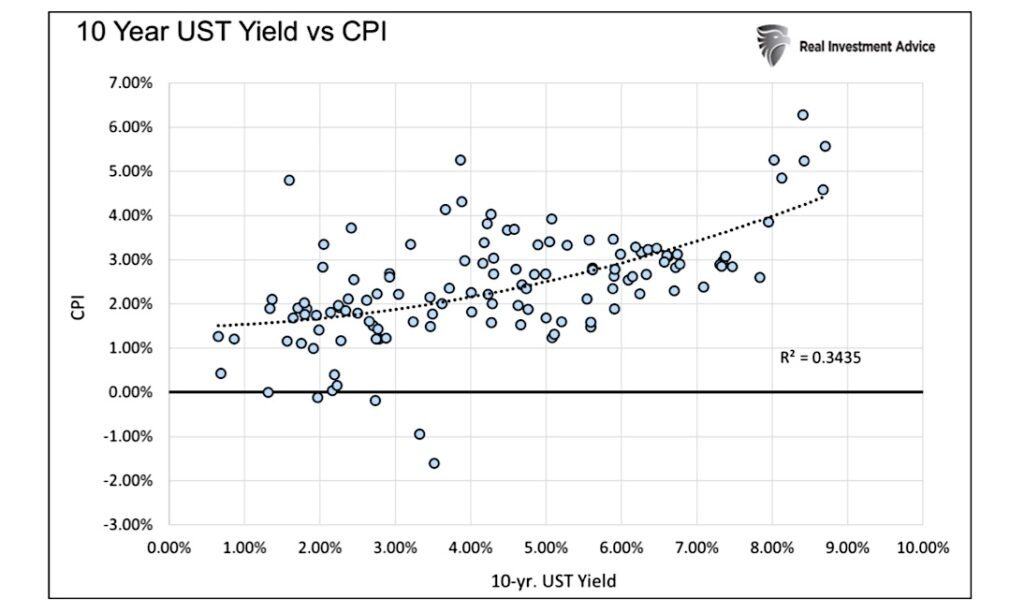 10 year us treasury bond yields versus cpi historical chart