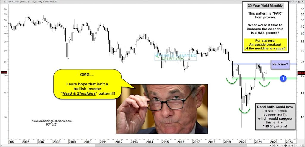30 year treasury bond yield rising bullish inverse head and shoulders pattern chart