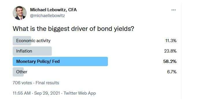biggest driver of treasury bond yields poll image