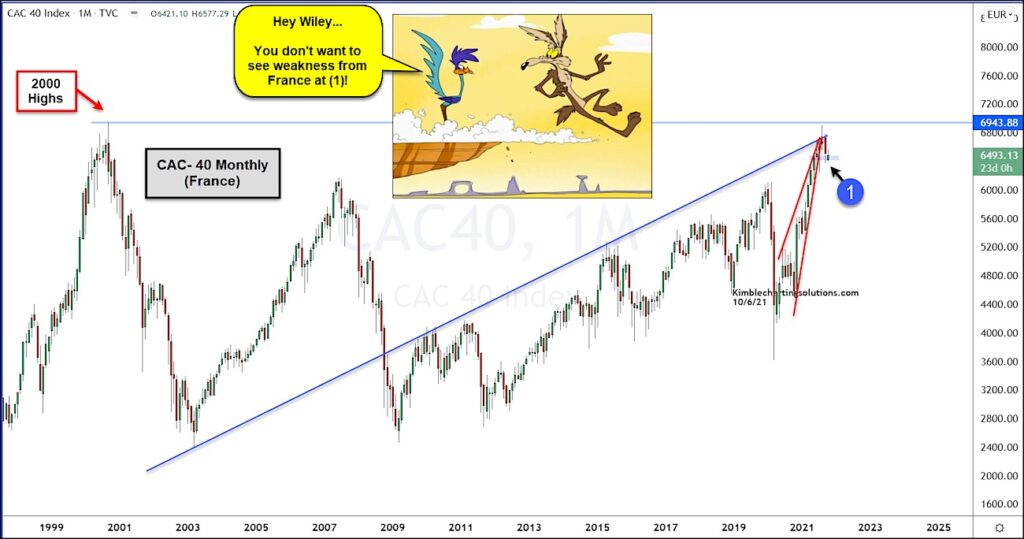 cac 40 index stock market reversal lower bearish french stocks chart image
