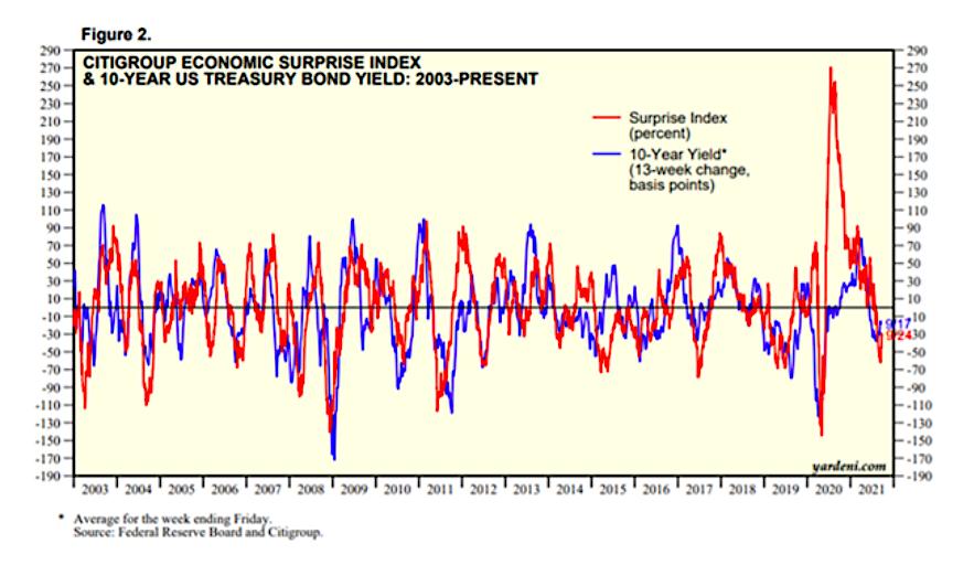 citi economic surprise index historical chart
