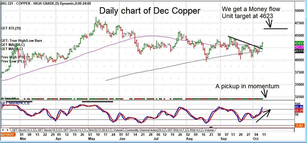 copper futures trading breakout higher bullish analysis image