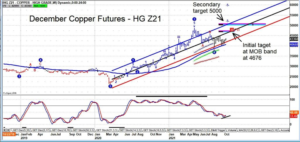 december copper futures trading price target forecast 467