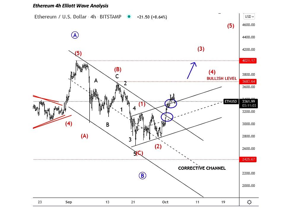 ethereum trading analysis elliott wave chart october