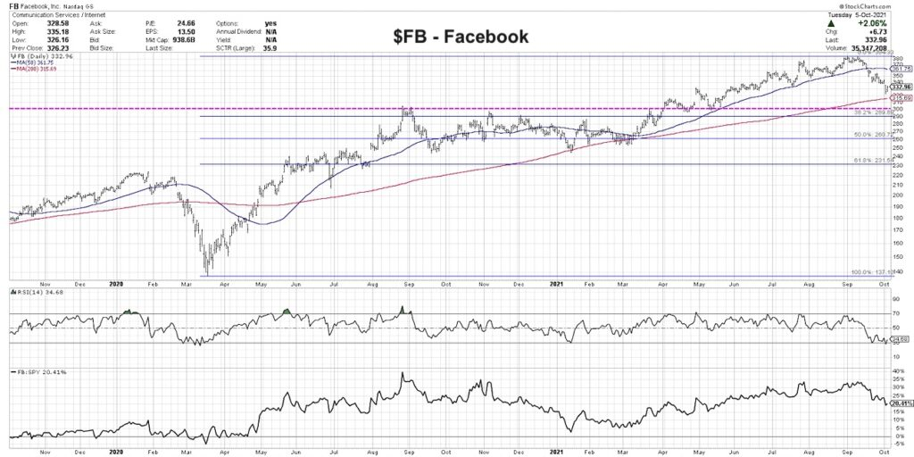 fb facebook stock price chart analysis with investing buy support levels image