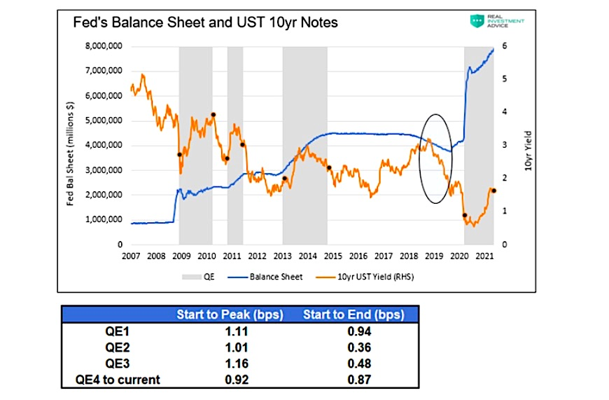 federal reserve balance sheet versus 10 year us treasury bond yields history chart