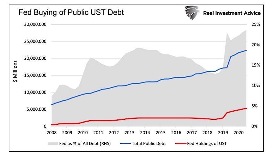 federal reserve buying of us treasury bond debt historical chart