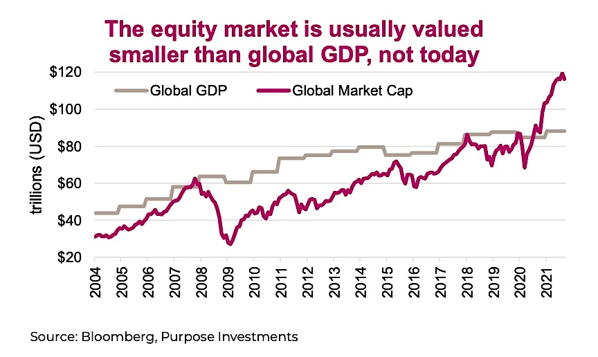 global gdp comparison equities market capitalization data chart