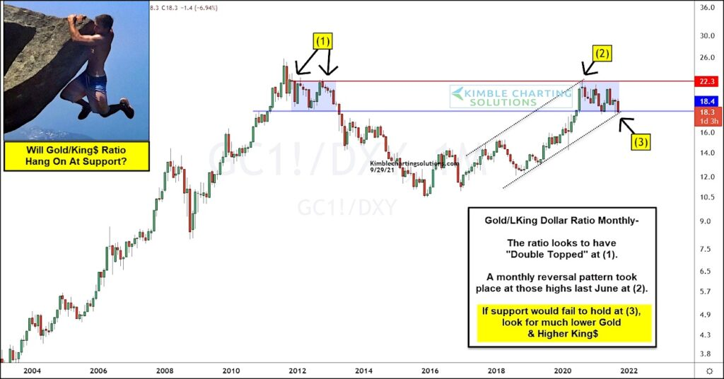 gold us dollar important price support chart investing analysis october