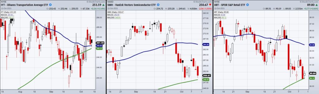 important sector etfs trading at critical price support chart image