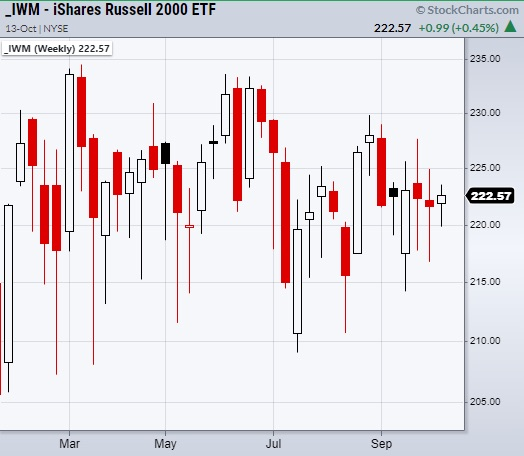 shares russell 2000 etf iwm trading in wide price channel year 2021 chart