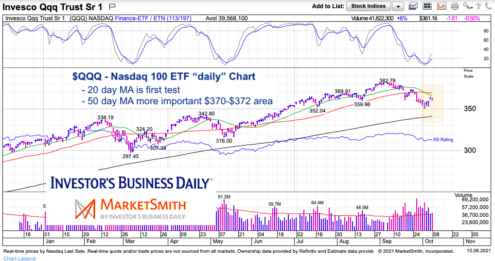 nasdaq 100 etf qqq trading price resistance moving averages analysis chart october