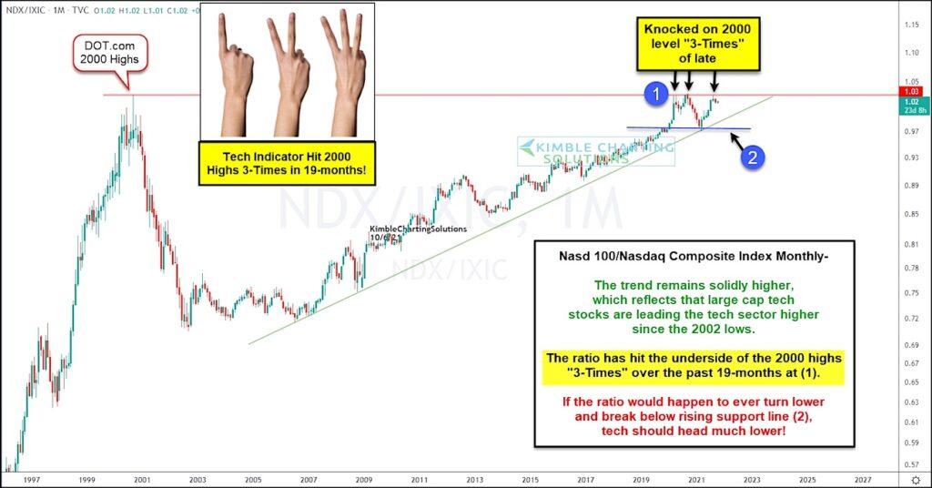 nasdaq 100 index to nasdaq composite trading price ratio relative strength long term history chart