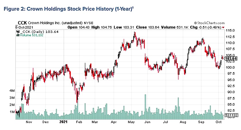 q3 earnings crown holdings cck stock price chart analysis