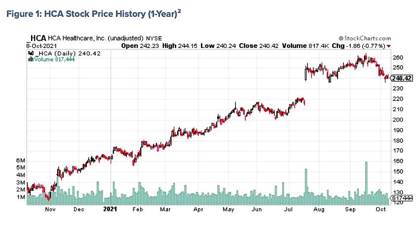 q3 earnings hca healthcare stock price chart