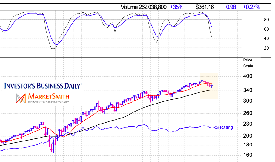 qqq weekly zoom in of price action