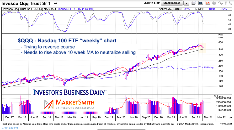 qqq weekly etf price chart with 10 week moving average analysis