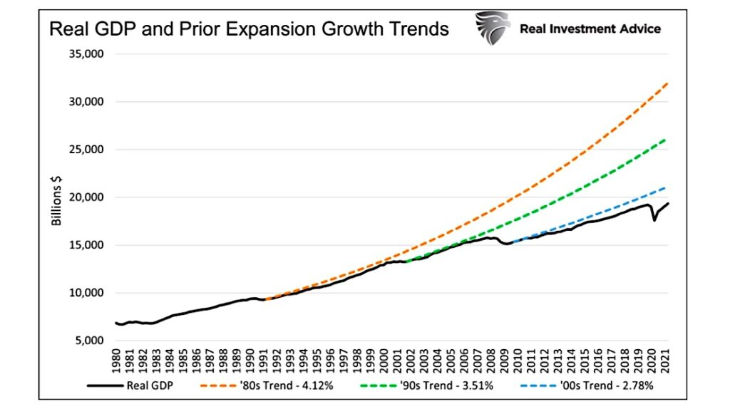 today real gdp united states versus prior economic expansions history chart