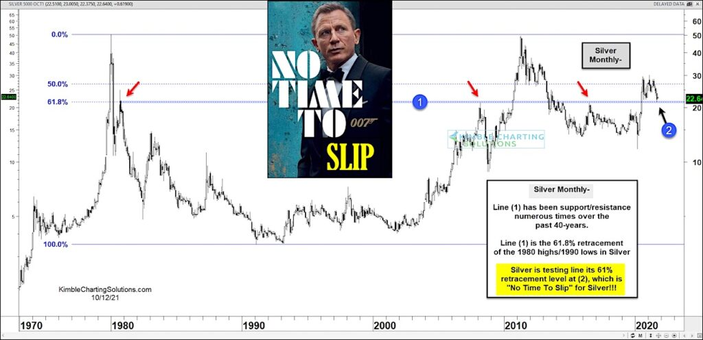 silver price decline test pivotal support october important _ investing chart image