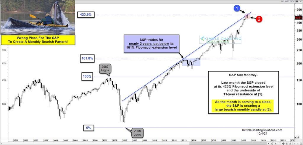 s&p 500 index peak top fibonacci extension analysis chart october 2021