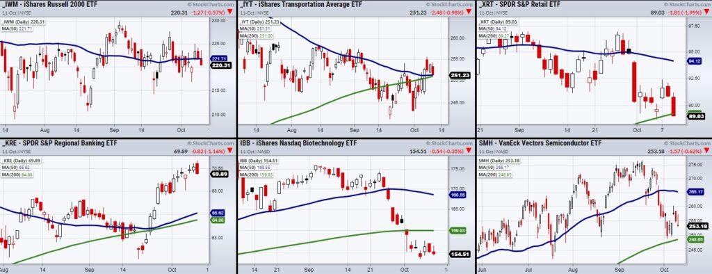 stock market etfs reversal lower decline forecast chart october 12