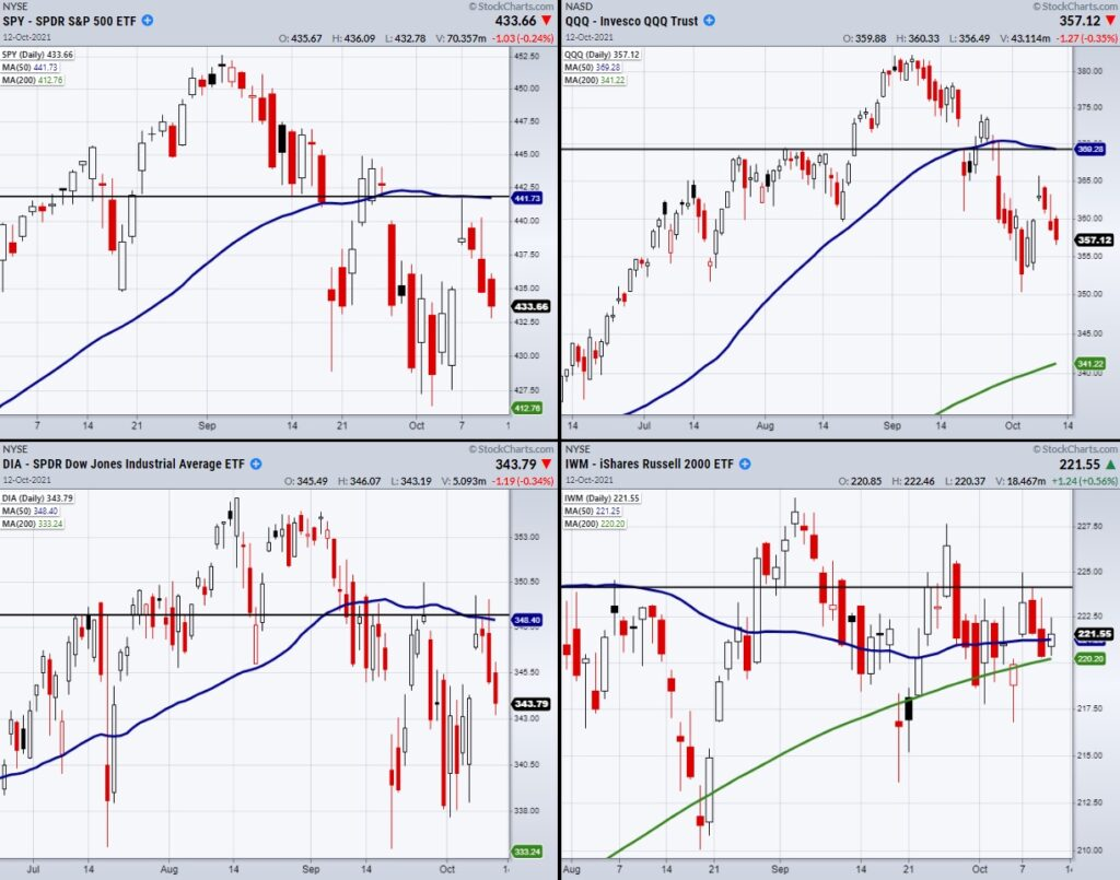 stock market indices decline lower price investing analysis chart images