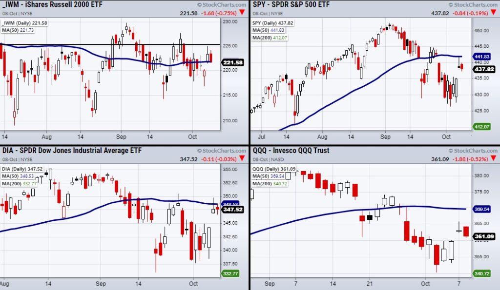 stock market reversal lower correction chart october