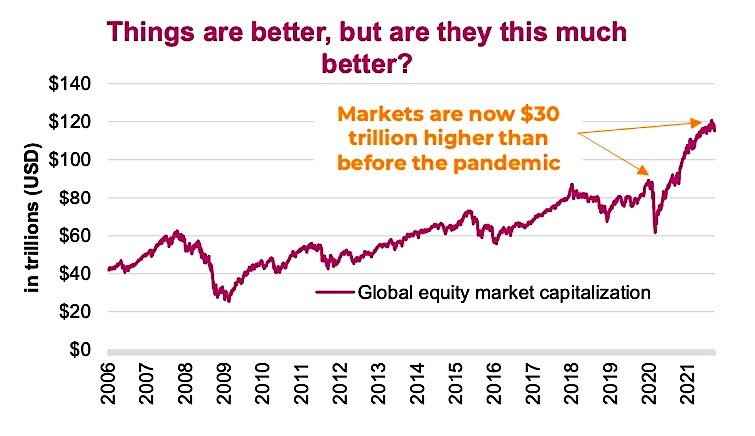 total global equities market capitalization history chart