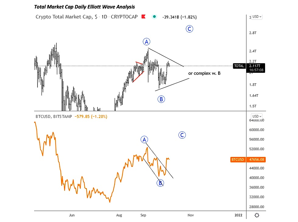 total market cap cryptocurrency chart elliott wave analysis