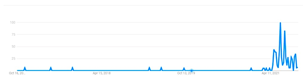 transitory google search trends