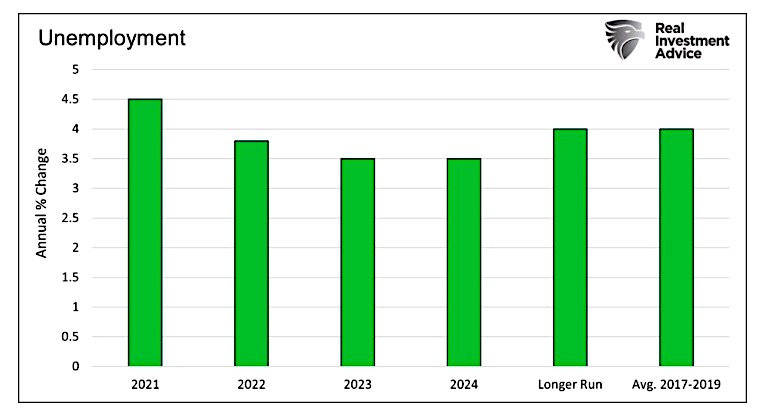 unemployment forecast chart years 2022 2023 2024