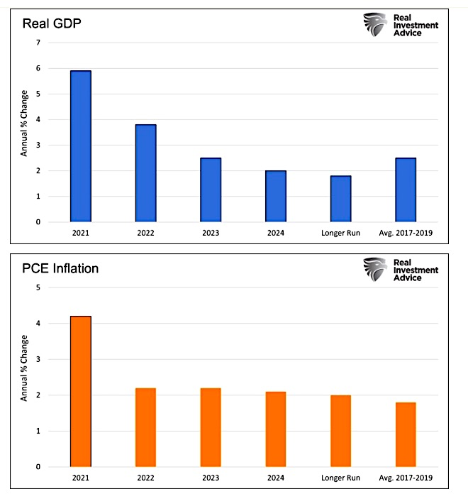 united states real gdp comparison pce inflation chart year 2021