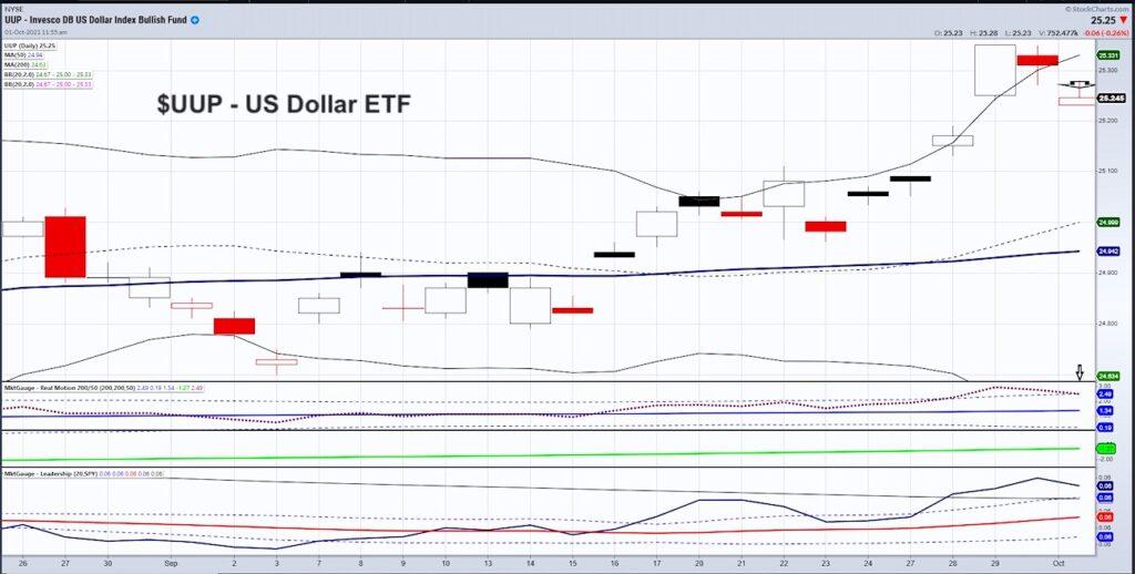 uup us dollar etf price reversal lower investing analysis chart image